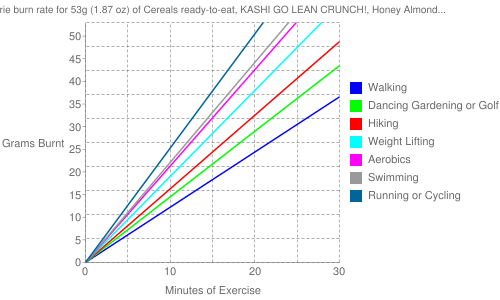 Exercise profile for 53g (1.87 oz) of Cereals ready-to-eat, KASHI GO LEAN CRUNCH!, Honey Almond Flax