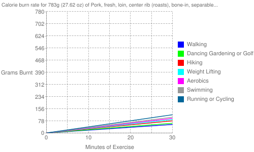 Exercise profile for 783g (27.62 oz) of Pork, fresh, loin, center rib (roasts), bone-in, separable lean and fat, cooked, roasted