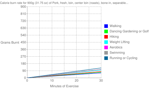 Exercise profile for 900g (31.75 oz) of Pork, fresh, loin, center loin (roasts), bone-in, separable lean and fat, cooked, roasted