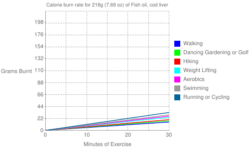 Exercise profile for 218g (7.69 oz) of Fish oil, cod liver