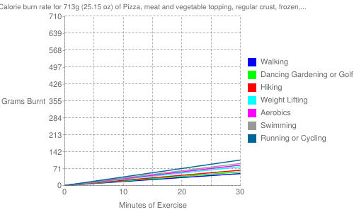 Exercise profile for 713g (25.15 oz) of Pizza, meat and vegetable topping, regular crust, frozen, cooked