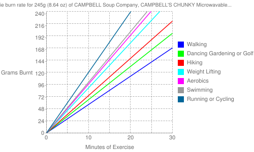 Exercise profile for 245g (8.64 oz) of CAMPBELL Soup Company, CAMPBELL'S CHUNKY Microwavable Bowls, New England Clam Chowder, ready-to-serve