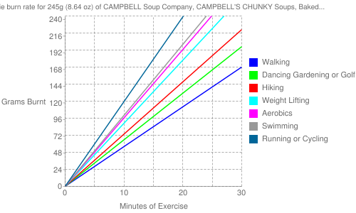 Exercise profile for 245g (8.64 oz) of CAMPBELL Soup Company, CAMPBELL'S CHUNKY Soups, Baked Potato with Steak & Cheese Soup
