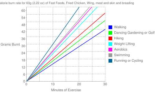 Exercise profile for 63g (2.22 oz) of Fast Foods, Fried Chicken, Wing, meat and skin and breading