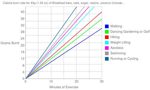 Exercise profile for 43g (1.52 oz) of Breakfast bars, oats, sugar, raisins, coconut (include granola bar)