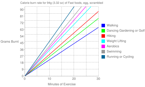 Exercise profile for 94g (3.32 oz) of Fast foods, egg, scrambled