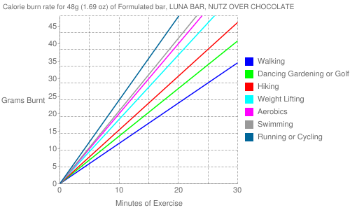 Exercise profile for 48g (1.69 oz) of Formulated bar, LUNA BAR, NUTZ OVER CHOCOLATE
