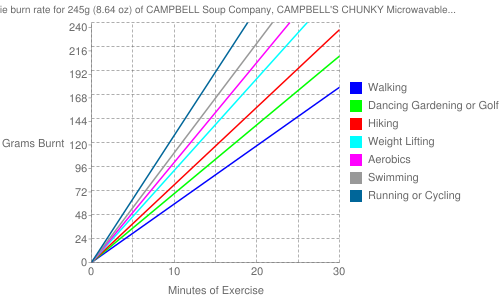 Exercise profile for 245g (8.64 oz) of CAMPBELL Soup Company, CAMPBELL'S CHUNKY Microwavable Bowls, Chicken and Dumplings Soup