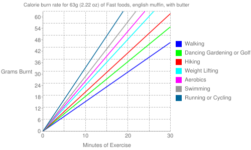 Exercise profile for 63g (2.22 oz) of Fast foods, english muffin, with butter