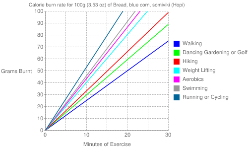 Exercise profile for 100g (3.53 oz) of Bread, blue corn, somiviki (Hopi)