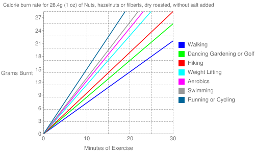 Exercise profile for 28.4g (1 oz) of Nuts, hazelnuts or filberts, dry roasted, without salt added
