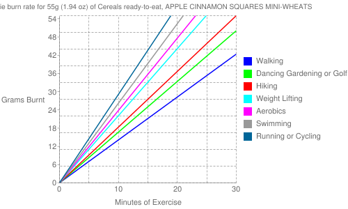 Exercise profile for 55g (1.94 oz) of Cereals ready-to-eat, APPLE CINNAMON SQUARES MINI-WHEATS