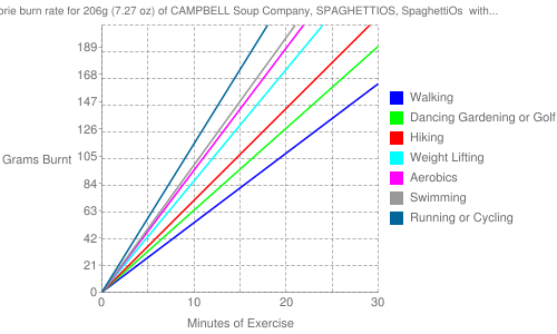Exercise profile for 206g (7.27 oz) of CAMPBELL Soup Company, SPAGHETTIOS, SpaghettiOs  with Meatballs - Easy Open