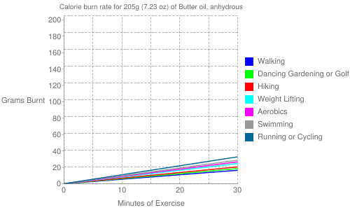 Exercise profile for 205g (7.23 oz) of Butter oil, anhydrous