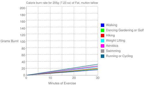 Exercise profile for 205g (7.23 oz) of Fat, mutton tallow