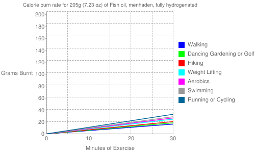 Exercise profile for 205g (7.23 oz) of Fish oil, menhaden, fully hydrogenated