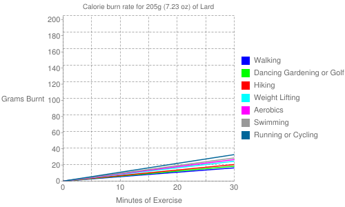 Exercise profile for 205g (7.23 oz) of Lard