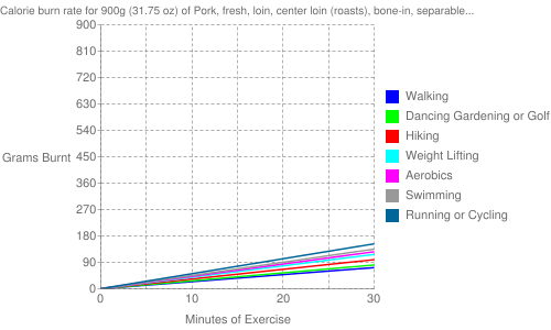 Exercise profile for 900g (31.75 oz) of Pork, fresh, loin, center loin (roasts), bone-in, separable lean only, cooked, roasted
