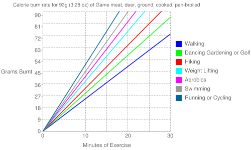 Exercise profile for 93g (3.28 oz) of Game meat, deer, ground, cooked, pan-broiled