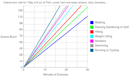 Exercise profile for 136g (4.8 oz) of Pork, cured, ham and water product, slice, boneless, separable lean and fat, heated, pan-broil