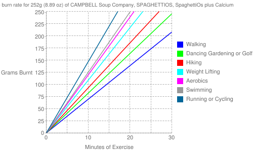 Exercise profile for 252g (8.89 oz) of CAMPBELL Soup Company, SPAGHETTIOS, SpaghettiOs plus Calcium