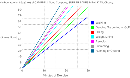 Exercise profile for 85g (3 oz) of CAMPBELL Soup Company, SUPPER BAKES MEAL KITS, Cheesy Chicken with pasta (chicken not included)