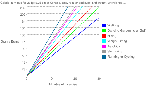 Exercise profile for 234g (8.25 oz) of Cereals, oats, regular and quick and instant, unenriched, cooked with water (includes boiling and microwaving), without salt