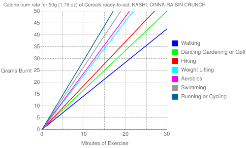 Exercise profile for 50g (1.76 oz) of Cereals ready-to-eat, KASHI, CINNA-RAISIN CRUNCH