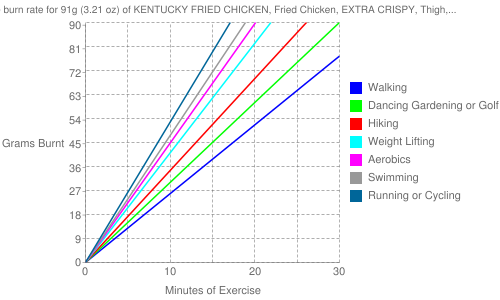 Exercise profile for 91g (3.21 oz) of KENTUCKY FRIED CHICKEN, Fried Chicken, EXTRA CRISPY, Thigh, meat only, skin and breading removed