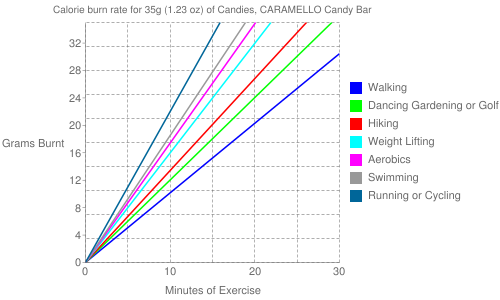 Exercise profile for 35g (1.23 oz) of Candies, CARAMELLO Candy Bar