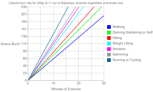 Exercise profile for 230g (8.11 oz) of Babyfood, strained vegetables and brown rice