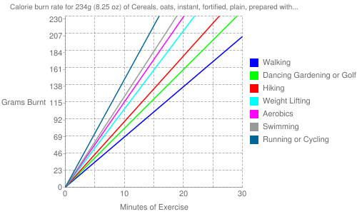 Exercise profile for 234g (8.25 oz) of Cereals, oats, instant, fortified, plain, prepared with water (boiling water added or microwaved)