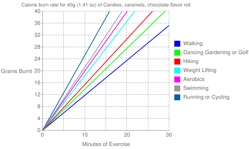 Exercise profile for 40g (1.41 oz) of Candies, caramels, chocolate-flavor roll
