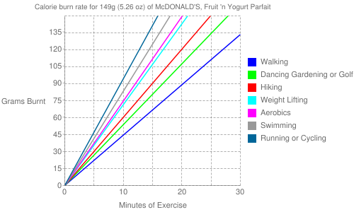 Exercise profile for 149g (5.26 oz) of McDONALD'S, Fruit 'n Yogurt Parfait