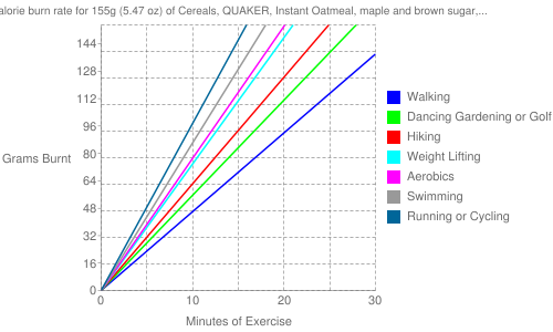 Exercise profile for 155g (5.47 oz) of Cereals, QUAKER, Instant Oatmeal, maple and brown sugar, prepared with boiling water