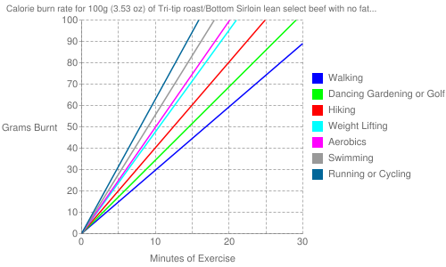 Exercise profile for 100g (3.53 oz) of Tri-tip roast/Bottom Sirloin lean select beef with no fat (raw)