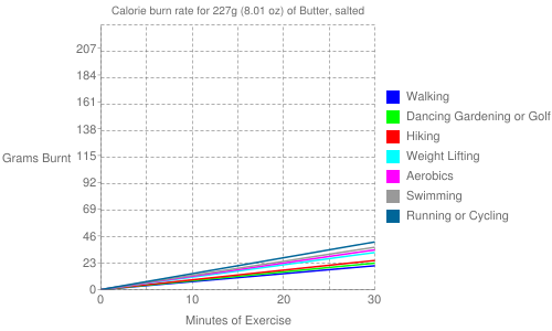 Exercise profile for 227g (8.01 oz) of Butter, salted