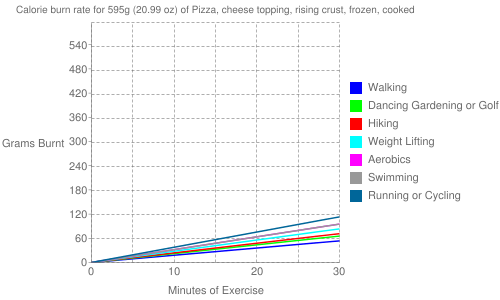 Exercise profile for 595g (20.99 oz) of Pizza, cheese topping, rising crust, frozen, cooked