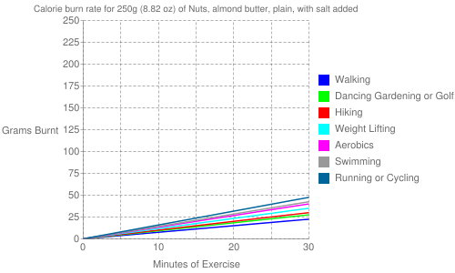 Exercise profile for 250g (8.82 oz) of Nuts, almond butter, plain, with salt added