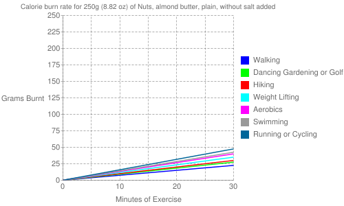 Exercise profile for 250g (8.82 oz) of Nuts, almond butter, plain, without salt added