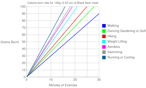 Exercise profile for 100g (3.53 oz) of Black bear meat