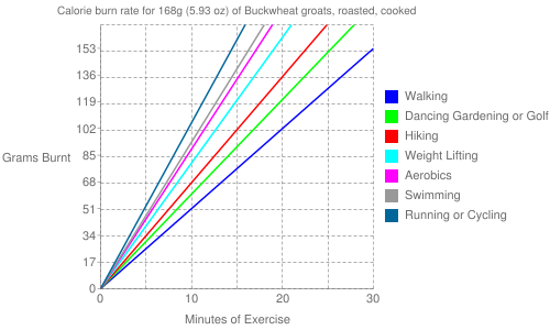 Exercise profile for 168g (5.93 oz) of Buckwheat groats, roasted, cooked