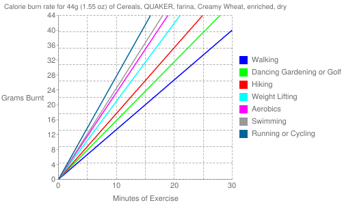 Exercise profile for 44g (1.55 oz) of Cereals, QUAKER, farina, Creamy Wheat, enriched, dry