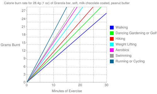 Exercise profile for 28.4g (1 oz) of Granola bar, soft, milk chocolate coated, peanut butter