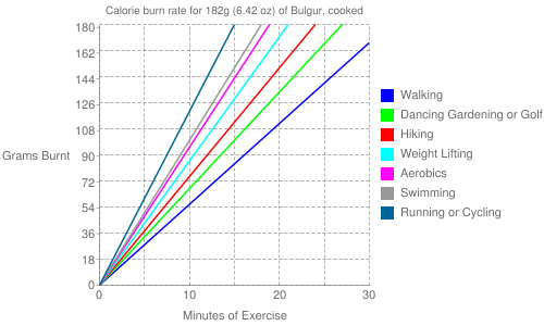 Exercise profile for 182g (6.42 oz) of Bulgur, cooked