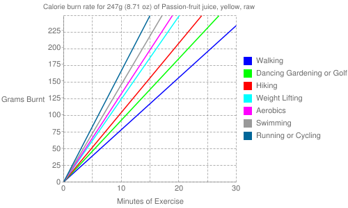 Exercise profile for 247g (8.71 oz) of Passion-fruit juice, yellow, raw
