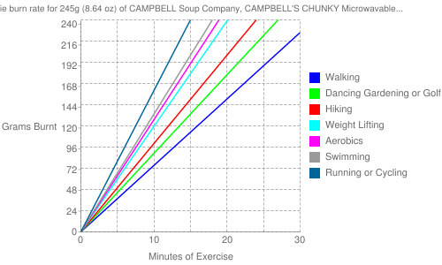 Exercise profile for 245g (8.64 oz) of CAMPBELL Soup Company, CAMPBELL'S CHUNKY Microwavable Bowls, Beef with Country Vegetables Soup, ready-to-serve