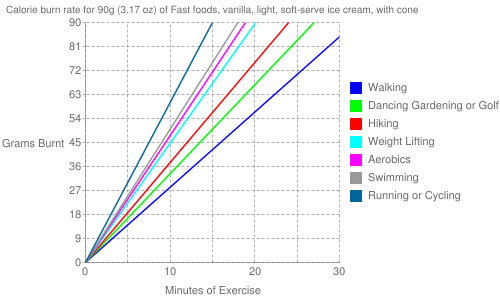 Exercise profile for 90g (3.17 oz) of Fast foods, vanilla, light, soft-serve ice cream, with cone