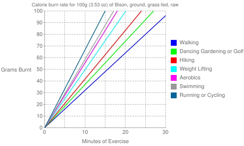 Exercise profile for 100g (3.53 oz) of Bison, ground, grass-fed, raw