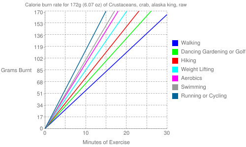Exercise profile for 172g (6.07 oz) of Crustaceans, crab, alaska king, raw